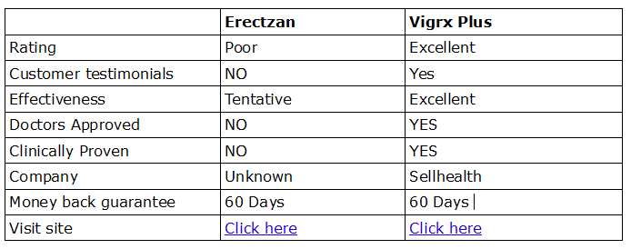 erectzan-compar