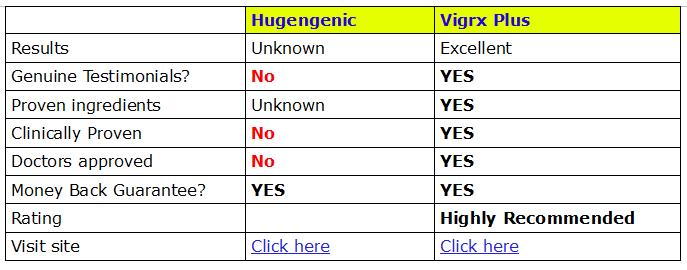 hugegenic-compare